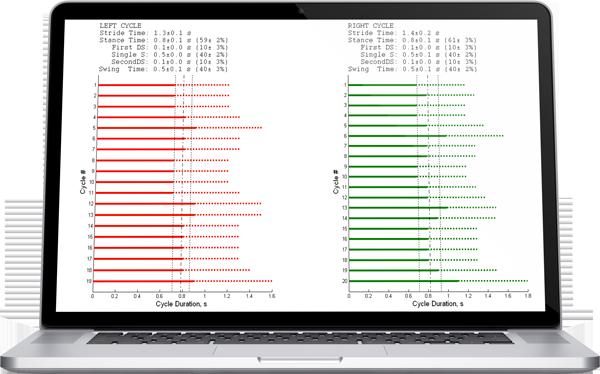 Gait cycle duration analysis