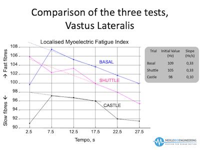 test comparison